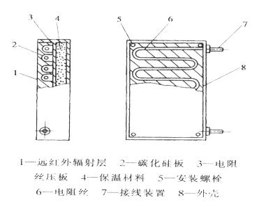 耐火,隔热材料,然后装上金属外壳,安装好接线柱便可通电使用.
